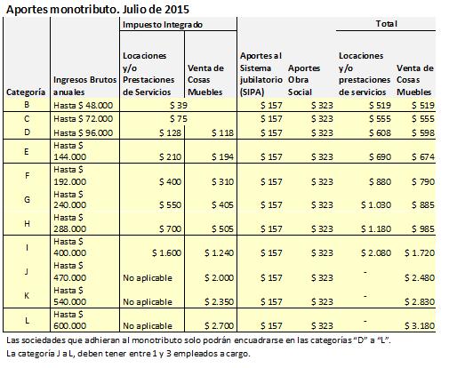 Monotributo. aportes mensuales 2015
